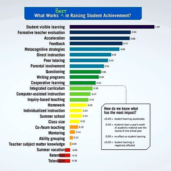 Impact Of Classroom Design On Teaching And Learning ~ What is student visible learning and how will it improve