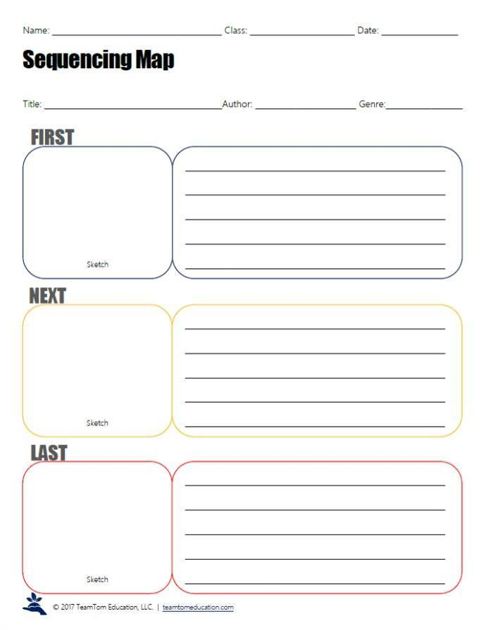 This graphic organizer scaffolds students as the sequence events in a story. It is perfect for elementary readers.