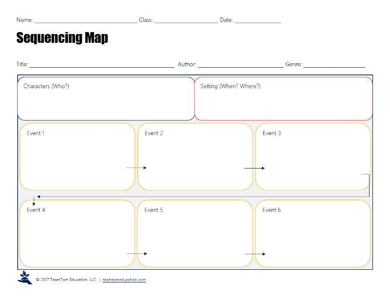 This free graphic organizer includes characters, setting, and ordering six main events from a text.