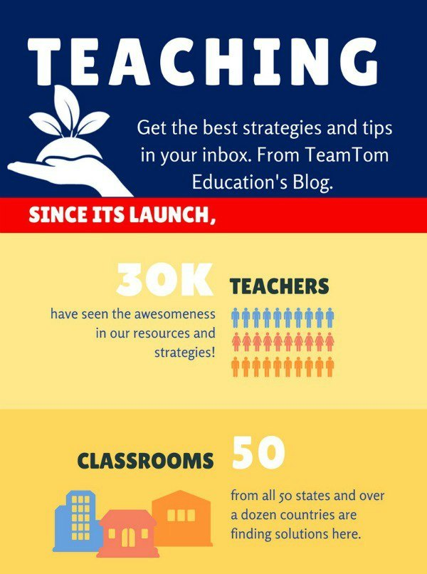 With your free TeamTom Testers account, you will receive task cards and teaching resources each month. Simple. Results.